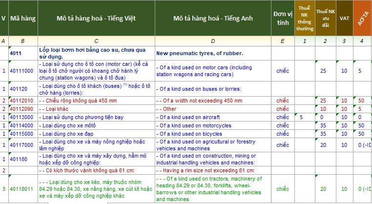 Bảng mã HS code và thuế nhập khẩu của một số loại lốp xe tô tô phổ biến